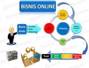 Apa sih Bisnis Online itu? Ini Dia Defin,..